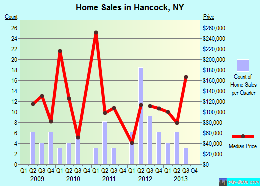 Hancock,NY real estate house value index trend