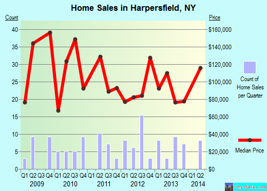 Harpersfield,NY real estate house value index trend