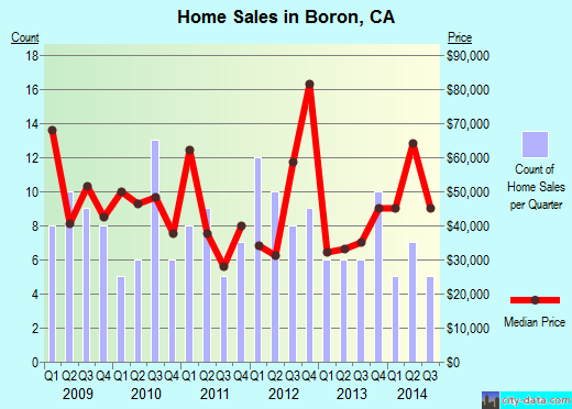 Boron,CA real estate house value index trend