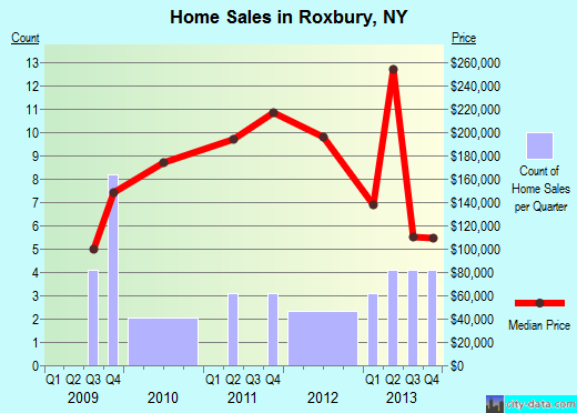 Roxbury,NY real estate house value index trend