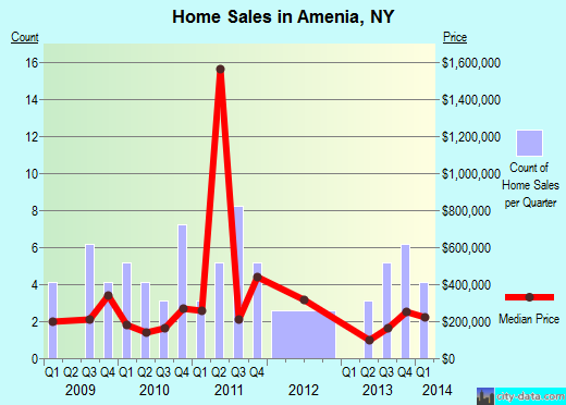 Amenia,NY real estate house value index trend
