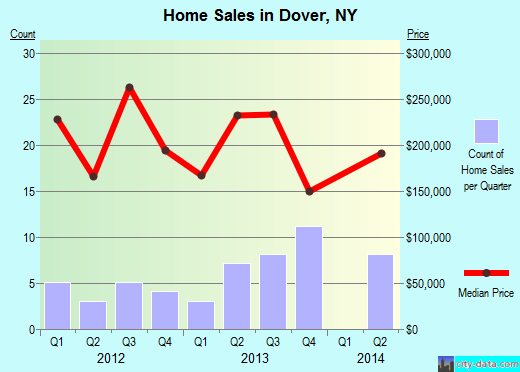 Dover,NY real estate house value index trend