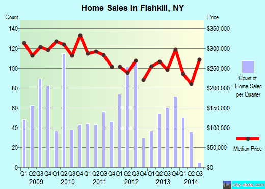 Fishkill,NY real estate house value index trend
