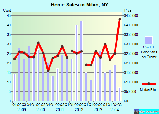 Milan,NY real estate house value index trend