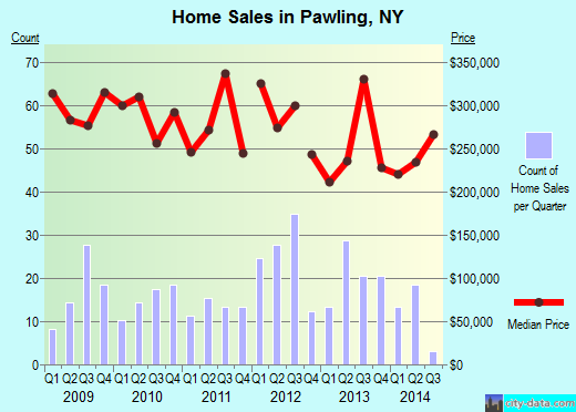 Pawling,NY real estate house value index trend