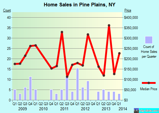 Pine Plains,NY real estate house value index trend