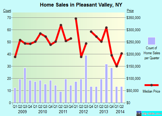 Pleasant Valley,NY real estate house value index trend