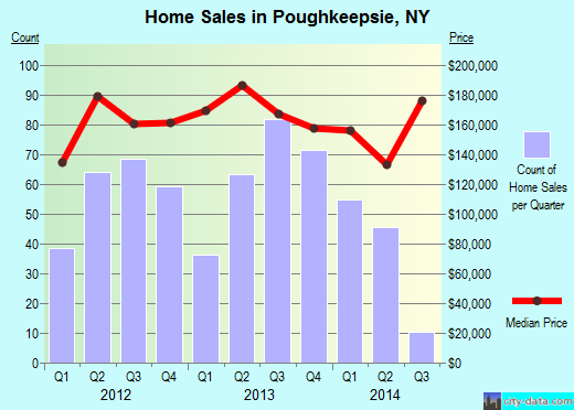 Poughkeepsie,NY real estate house value index trend