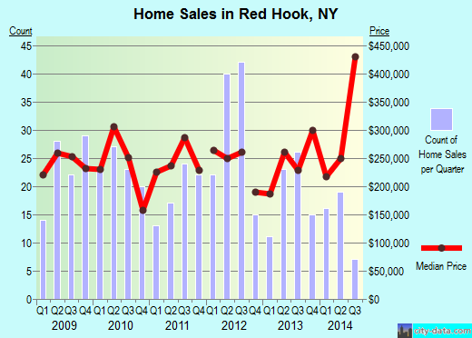 Red Hook,NY real estate house value index trend