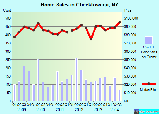 Cheektowaga,NY real estate house value index trend