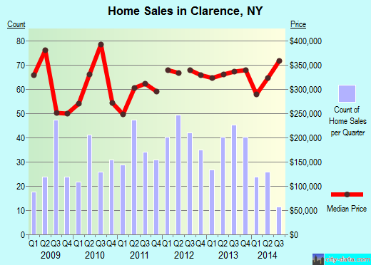 Clarence,NY real estate house value index trend