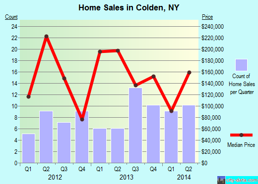 Colden,NY real estate house value index trend