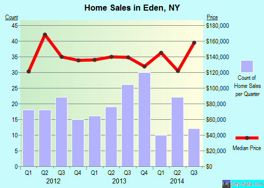 Eden,NY real estate house value index trend