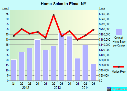 Elma,NY real estate house value index trend