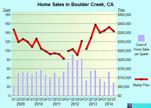 Boulder Creek,CA real estate house value index trend