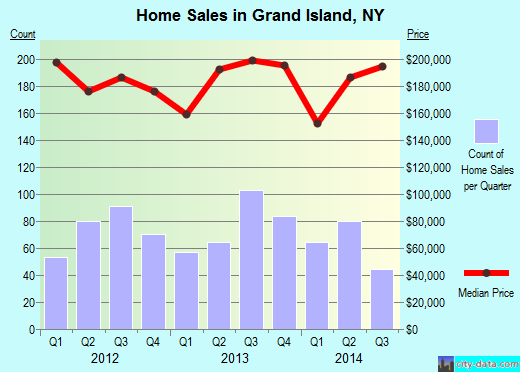 Grand Island,NY real estate house value index trend