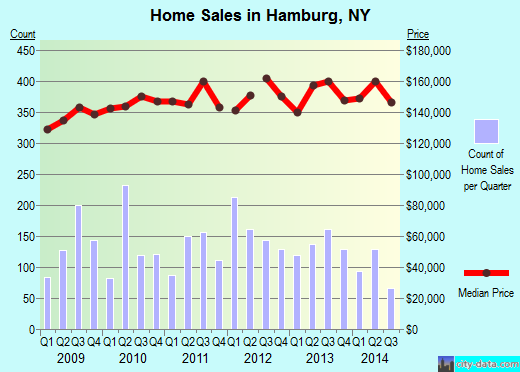 Hamburg,NY real estate house value index trend