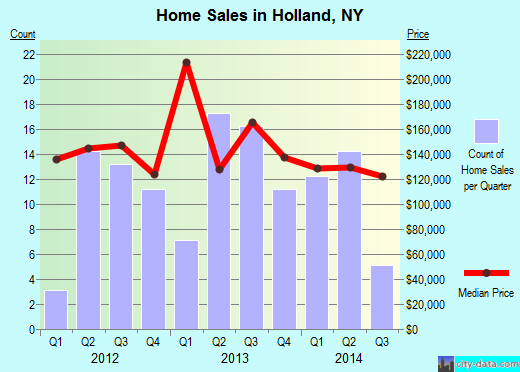 Holland,NY real estate house value index trend