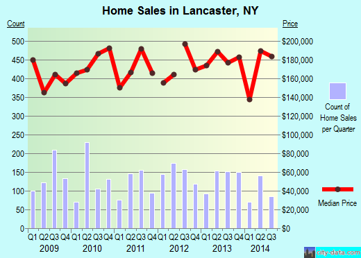 Lancaster,NY index of house prices