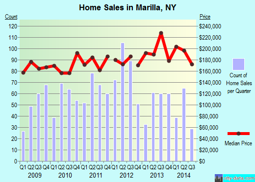 Marilla,NY real estate house value index trend