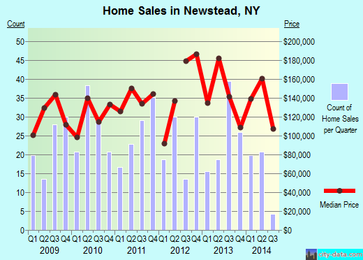 Newstead,NY real estate house value index trend