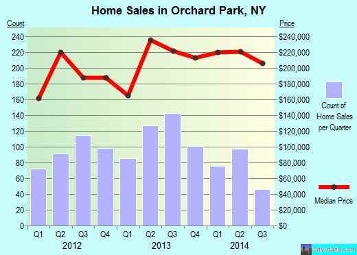 Orchard Park,NY real estate house value index trend