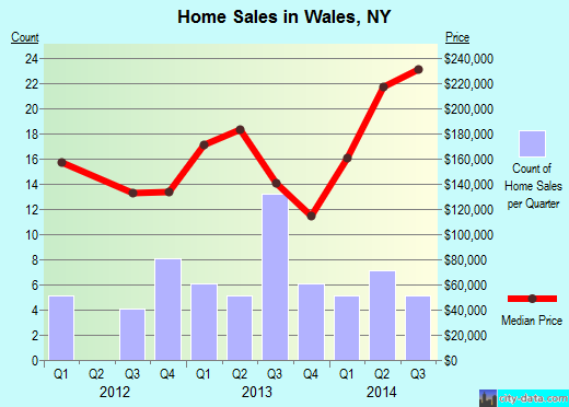 Wales,NY real estate house value index trend