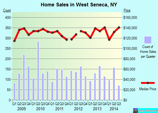 West Seneca,NY real estate house value index trend