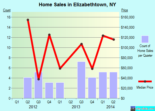 Elizabethtown,NY index of house prices