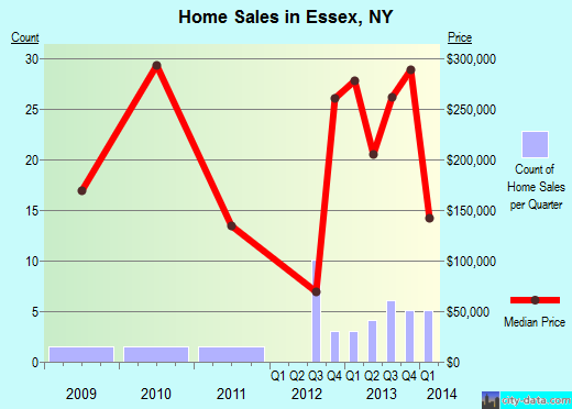 Essex,NY real estate house value index trend