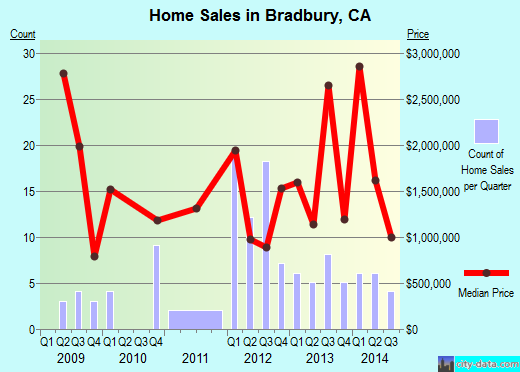 Bradbury,CA real estate house value index trend