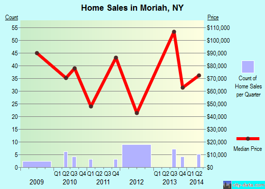Moriah,NY real estate house value index trend