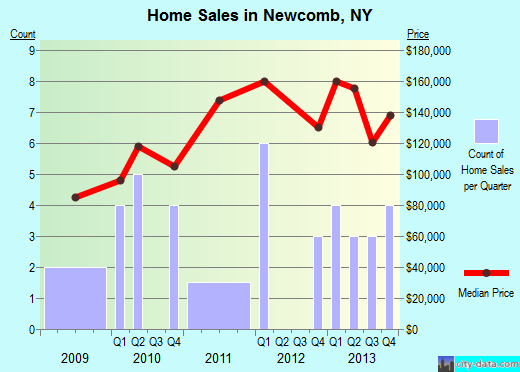 Newcomb,NY real estate house value index trend