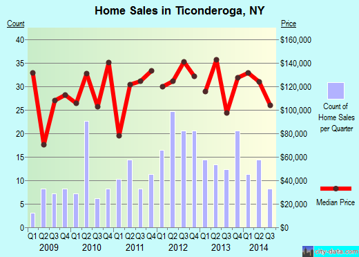 Ticonderoga,NY real estate house value index trend