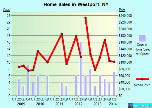 Westport,NY real estate house value index trend