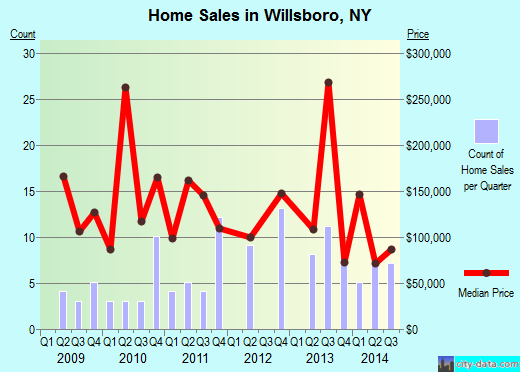 Willsboro,NY real estate house value index trend