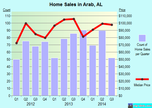 Arab,AL real estate house value index trend