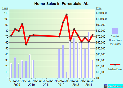 Forestdale,AL real estate house value index trend