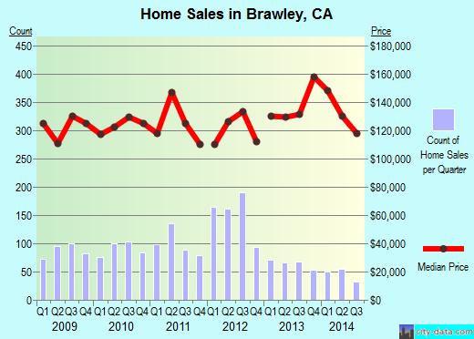 Brawley,CA real estate house value index trend