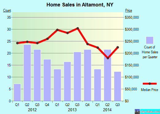 Altamont,NY real estate house value index trend