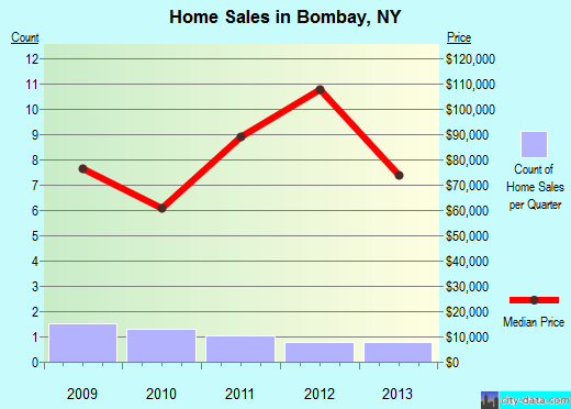 Bombay,NY real estate house value index trend
