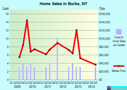 Burke,NY real estate house value index trend