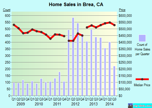 Brea,CA real estate house value index trend