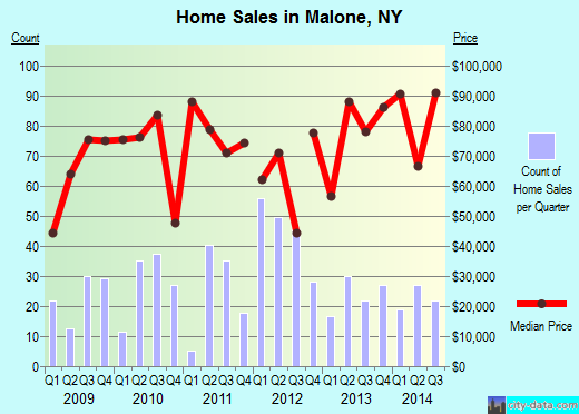 Malone,NY real estate house value index trend
