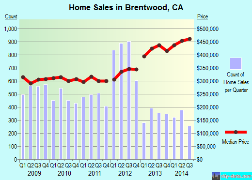 Brentwood,CA real estate house value index trend
