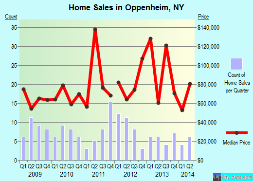 Oppenheim,NY real estate house value index trend