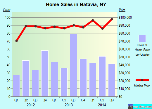 Batavia,NY real estate house value index trend