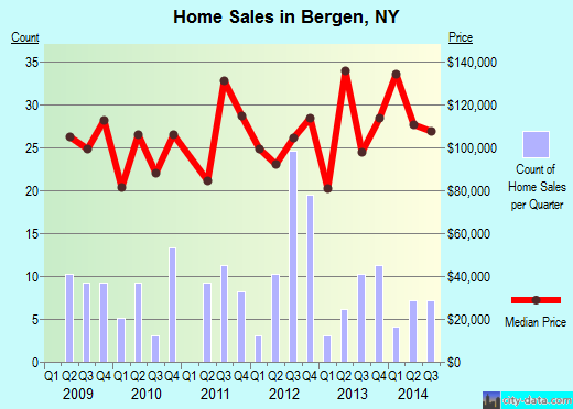 Bergen,NY real estate house value index trend