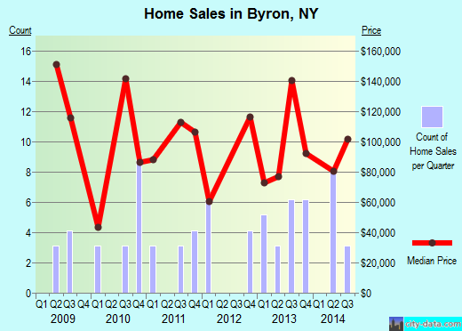 Byron,NY real estate house value index trend