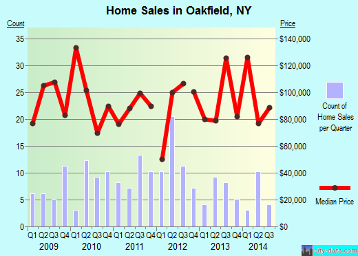 Oakfield,NY real estate house value index trend